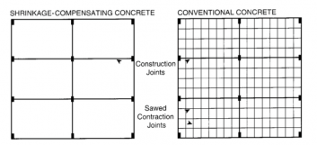 Top view illustration of Shrinkage Compensating diagram beside Conventional Concrete diagram.